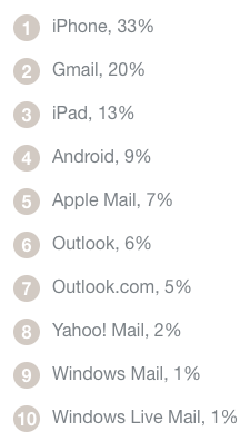 Email Opens by Client: 2016